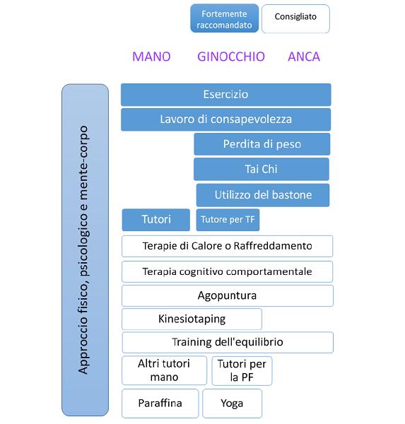tabella indicazioni efficacia artrosi
