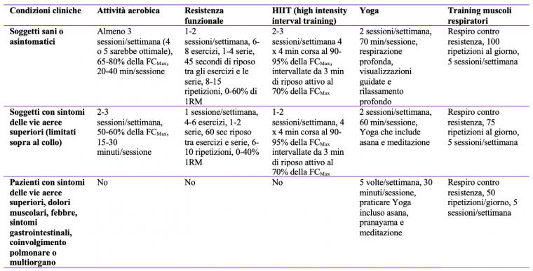 tabella esercizi e dosaggio